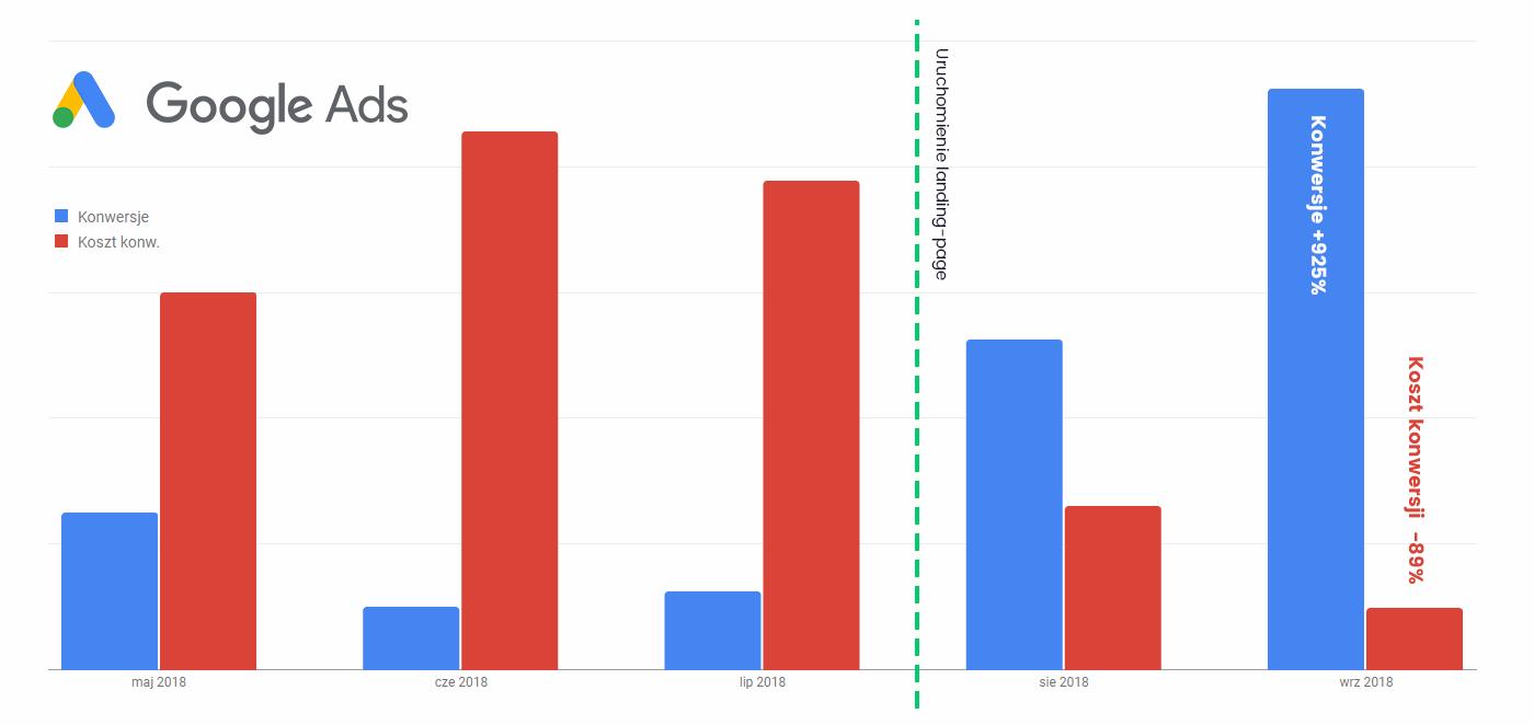 Efekty uruchomienia landing-page w kampanii Google Ads